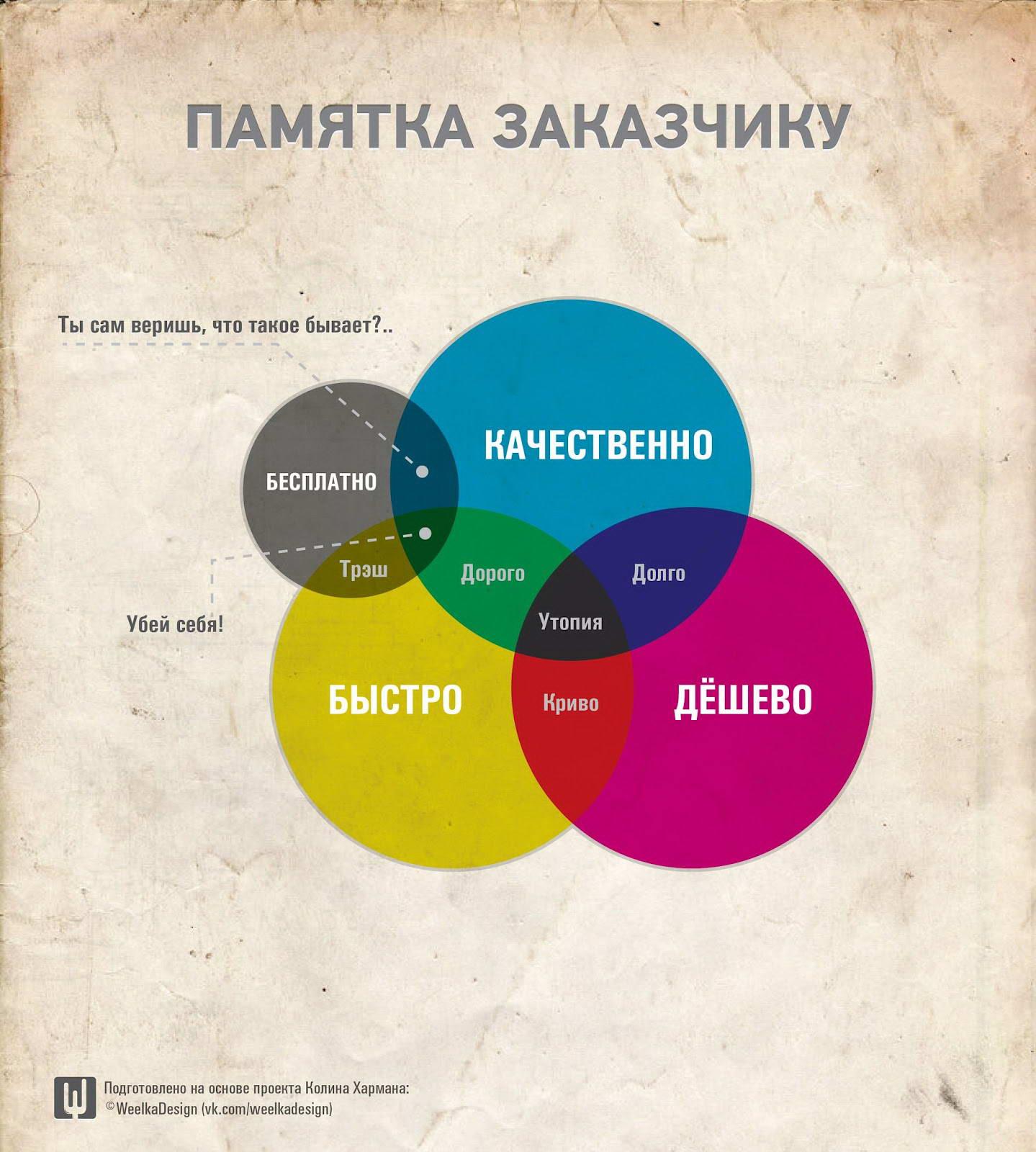 Дизайн и качество зависимость