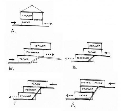 Схема расположения помещений: А. На плоском рельефе Б. На рельефе с перепадом в один этаж. Вход на нижнем уровне. В. На рельефе с перепадом в один этаж. Вход на среднем уровне. Г,Д. На рельефе с перепадом в два этажа. Вход на верхнем уровне.